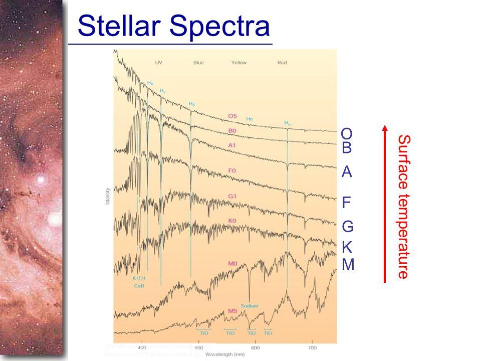 Stellar Spectra O B A F Surface temperature G K M