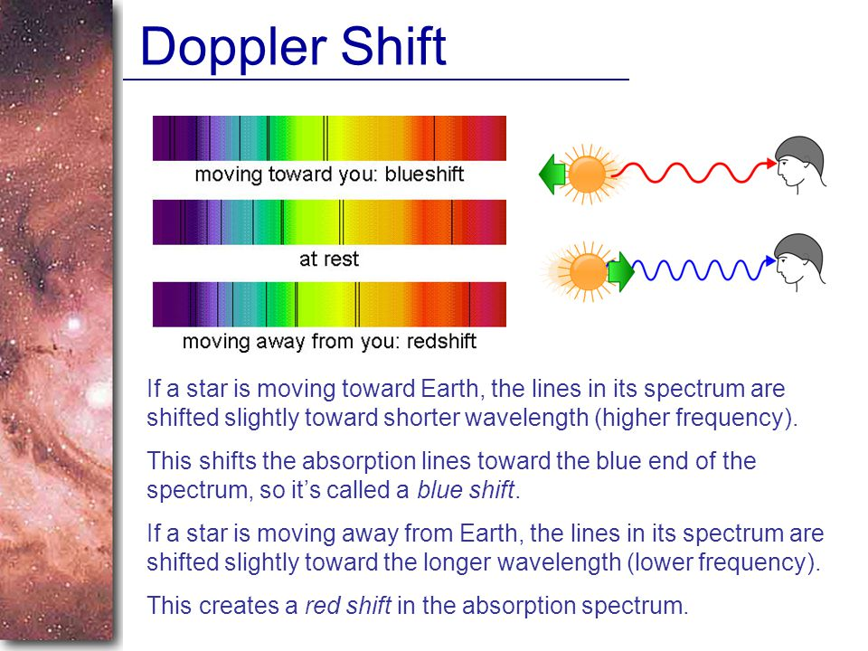 Doppler Shift If a star is moving toward Earth, the lines in its spectrum are shifted slightly toward shorter wavelength (higher frequency).