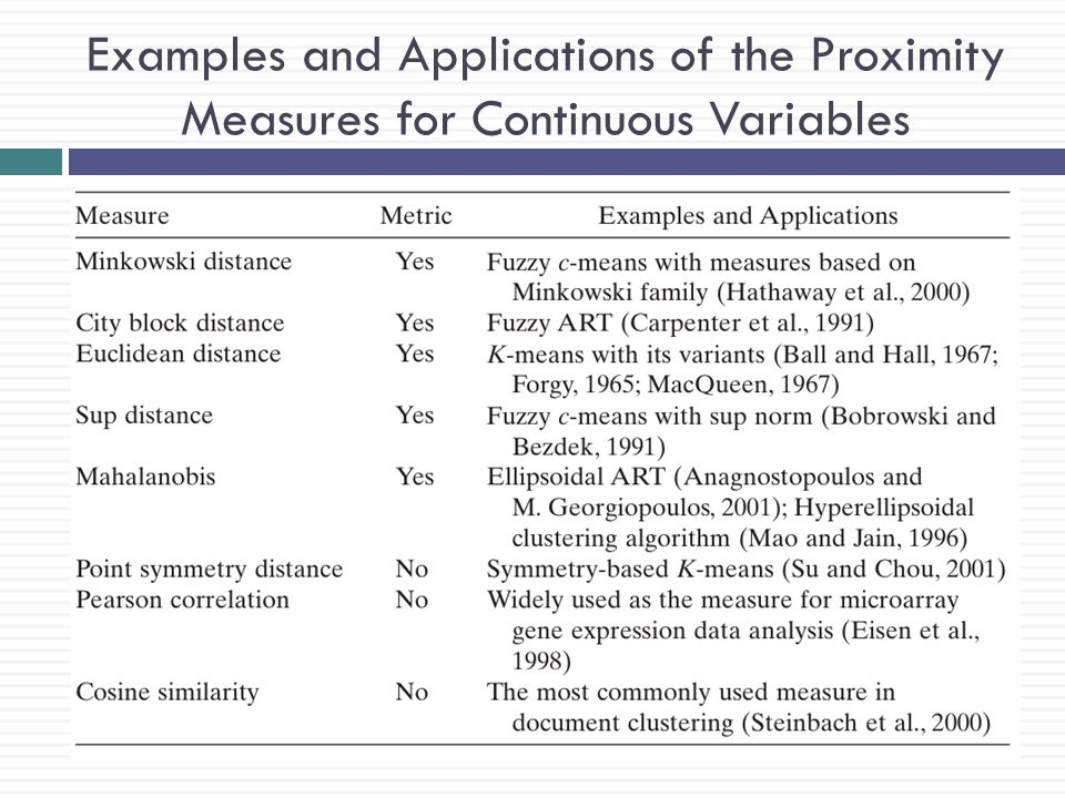 Examples and Applications of the Proximity Measures for Continuous Variables