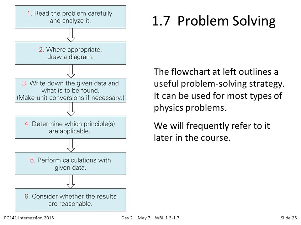 1.7 Problem Solving The flowchart at left outlines a useful problem-solving strategy. It can be used for most types of physics problems.