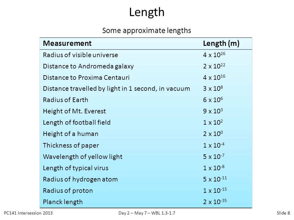 Some approximate lengths