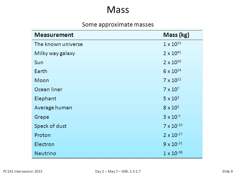 Some approximate masses