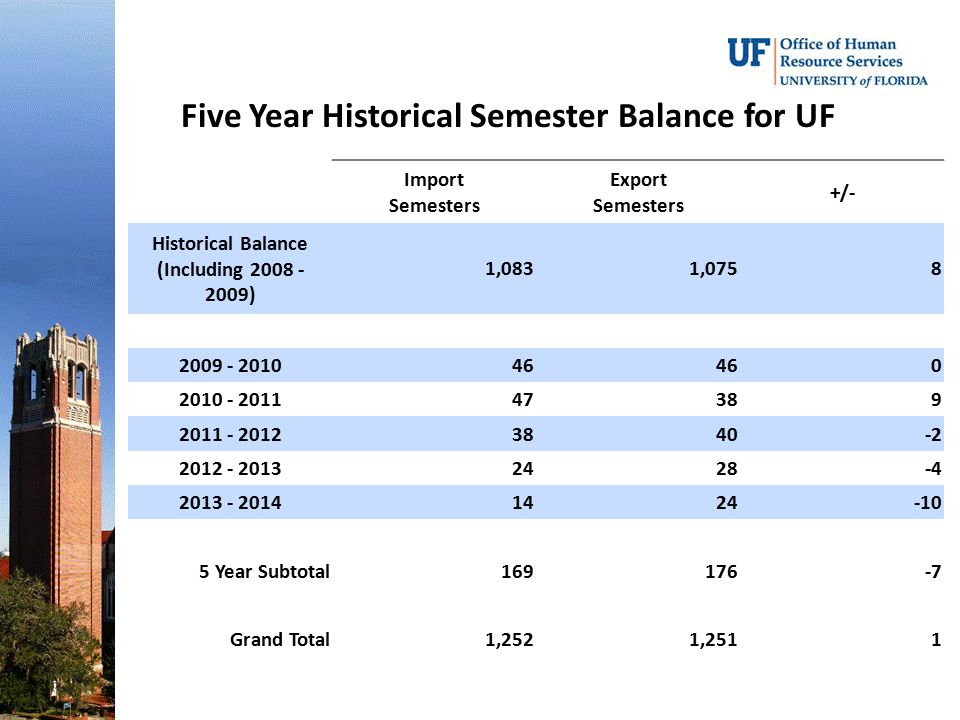 Five Year Historical Semester Balance for UF
