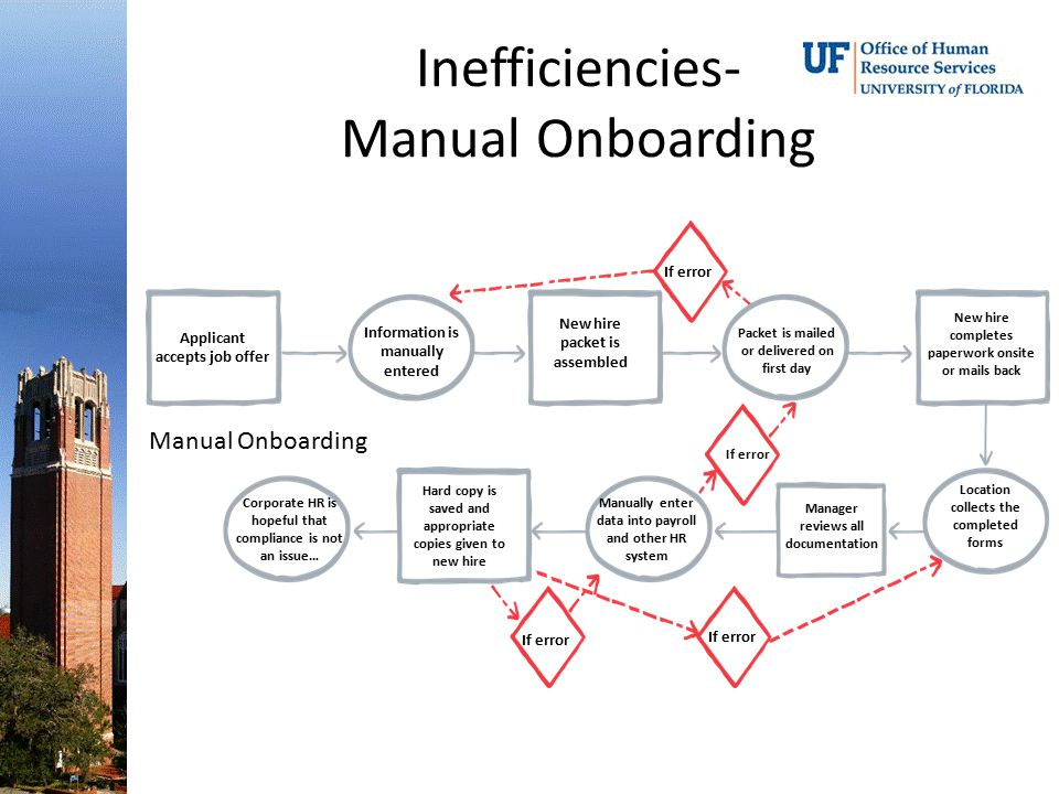 Inefficiencies- Manual Onboarding