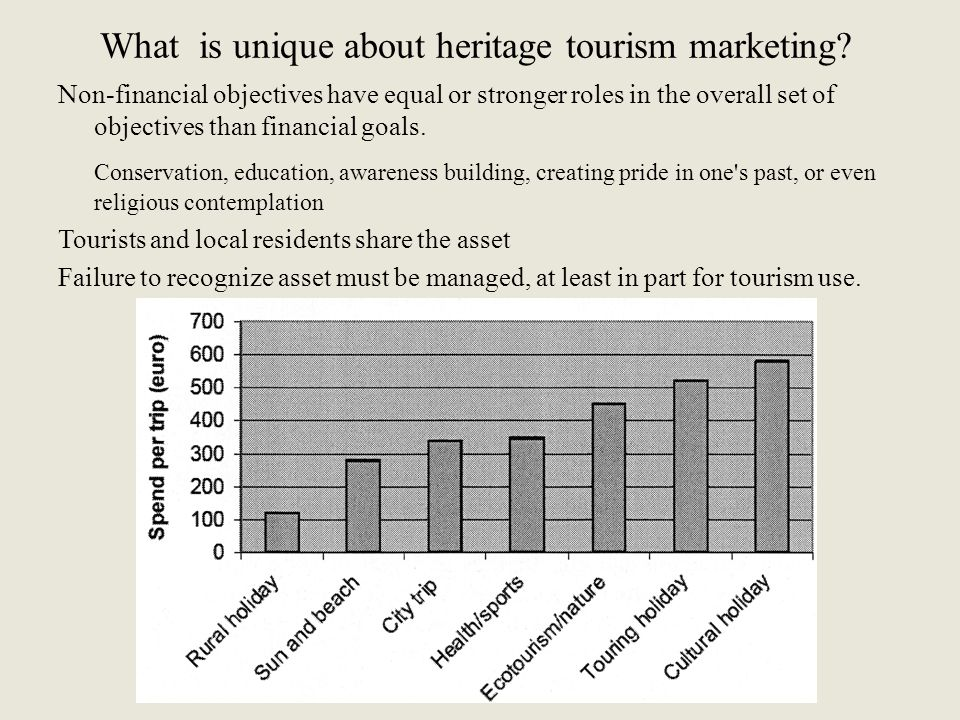 What is unique about heritage tourism marketing