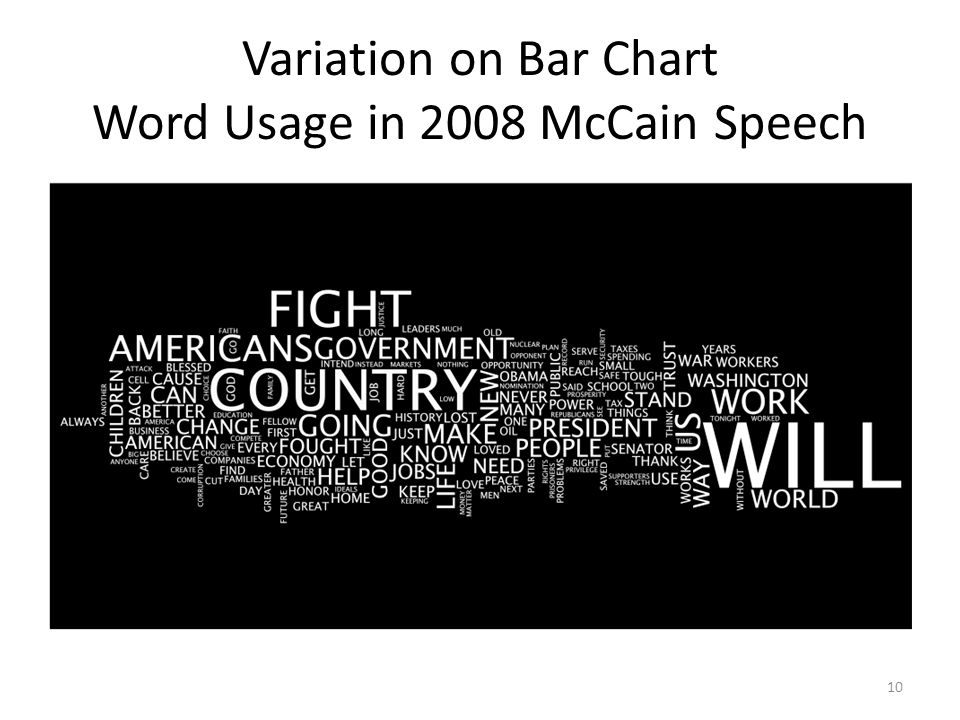 Variation on Bar Chart Word Usage in 2008 McCain Speech