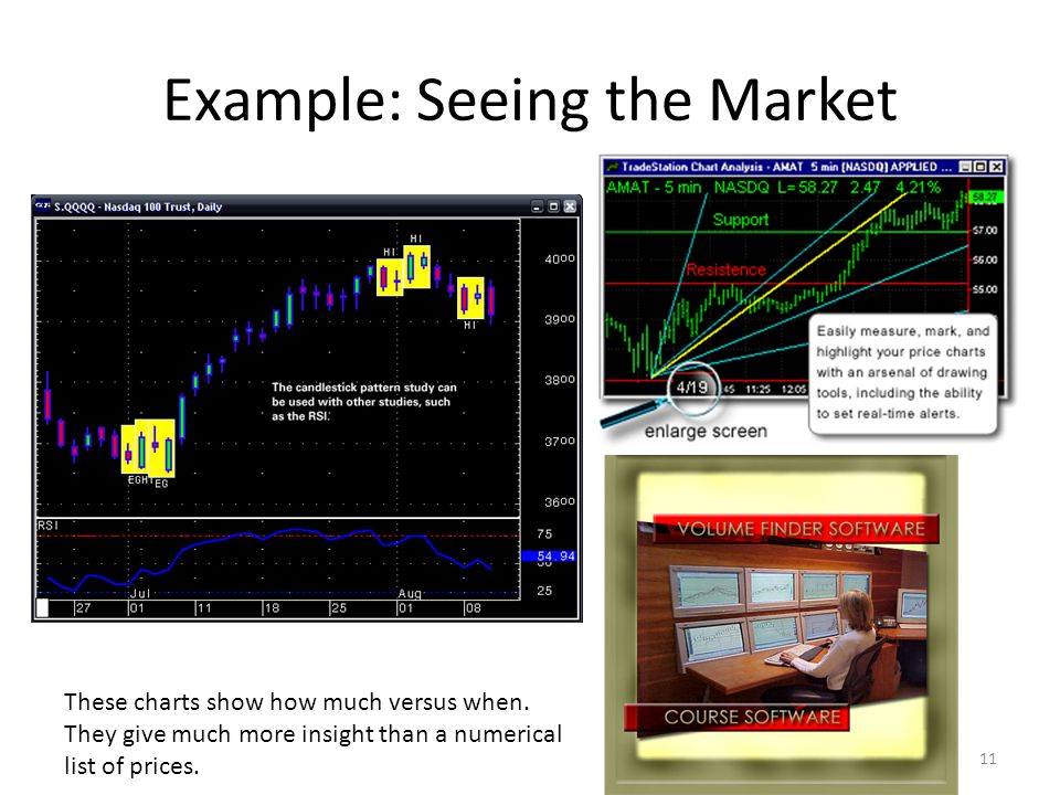 Example: Seeing the Market