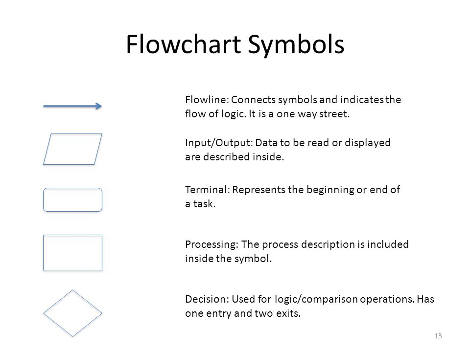 Flowchart Symbols Flowline: Connects symbols and indicates the