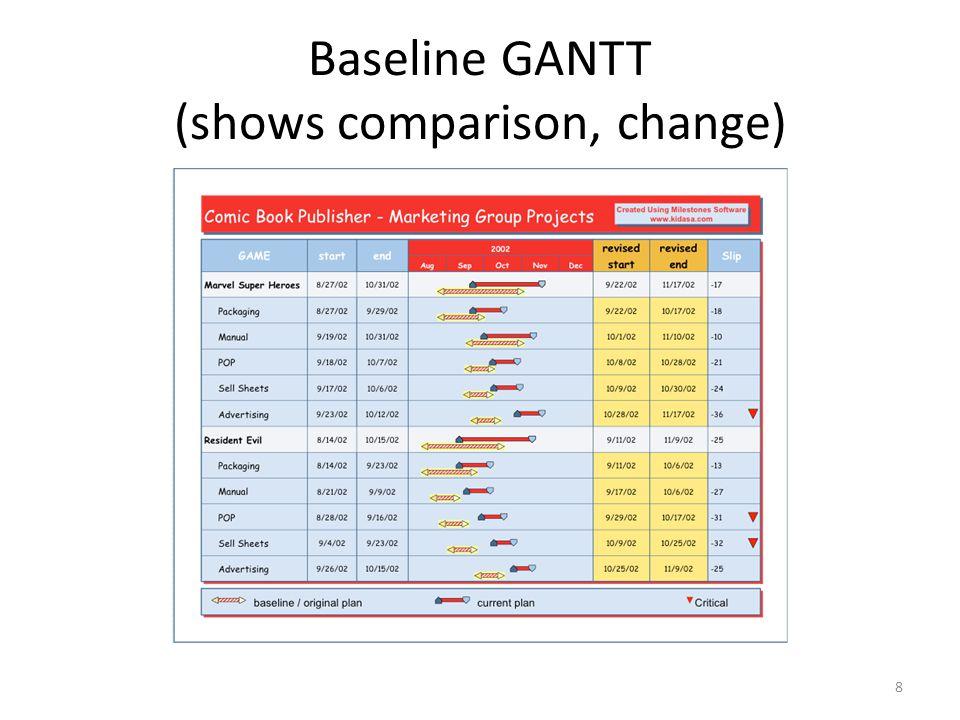 Baseline GANTT (shows comparison, change)