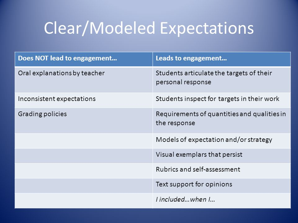 Clear/Modeled Expectations