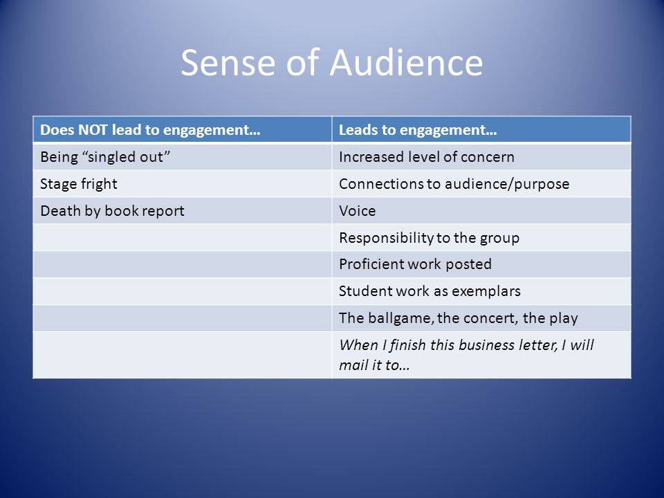 Sense of Audience Does NOT lead to engagement… Leads to engagement…