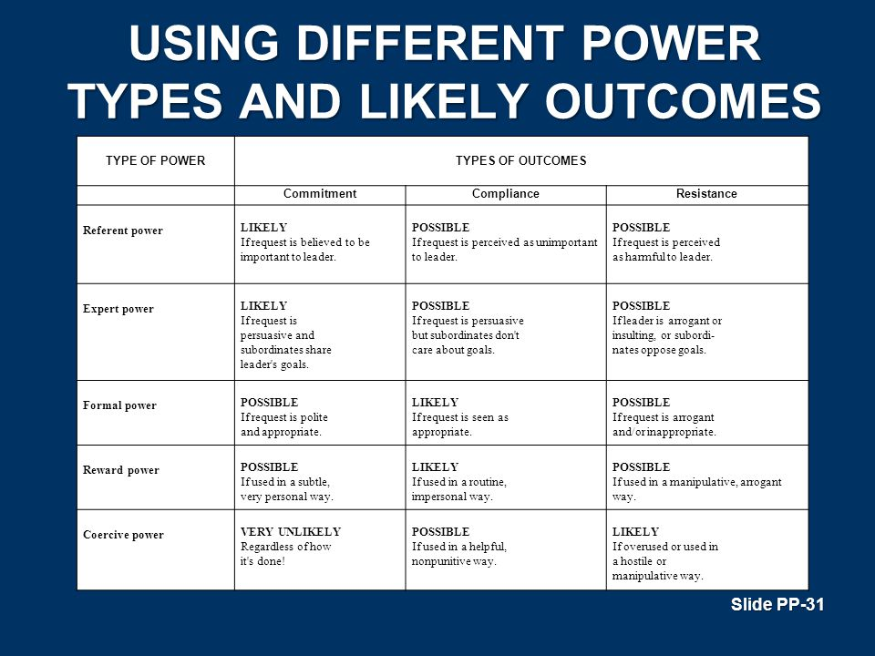 USING DIFFERENT POWER TYPES AND LIKELY OUTCOMES