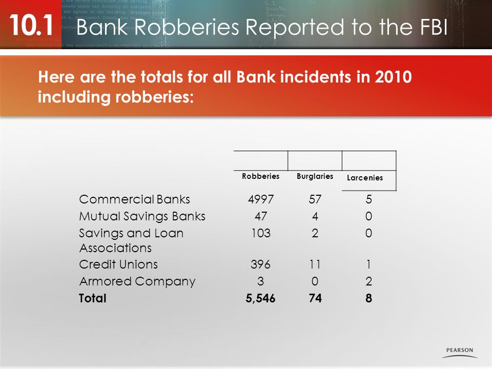 Bank Robberies Reported to the FBI