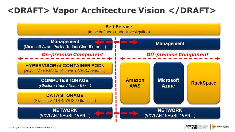 <DRAFT> Vapor Architecture Vision </DRAFT>