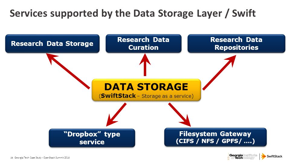 Services supported by the Data Storage Layer / Swift