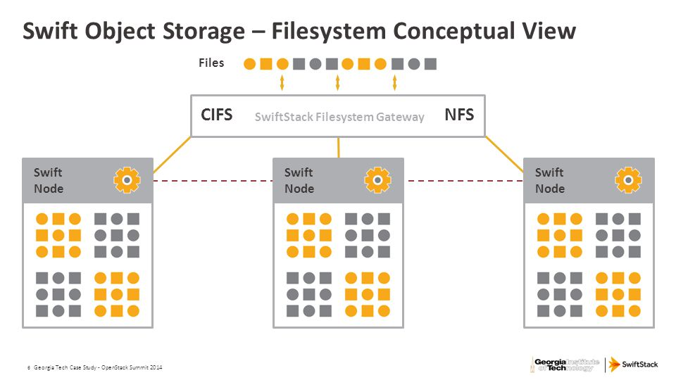Swift Object Storage – Filesystem Conceptual View