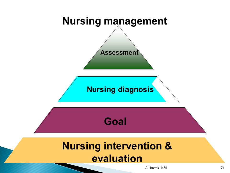 Nursing intervention & evaluation
