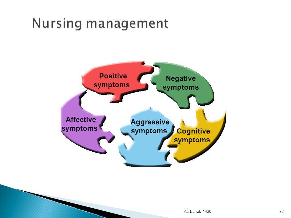 Nursing management Positive Negative symptoms symptoms Affective