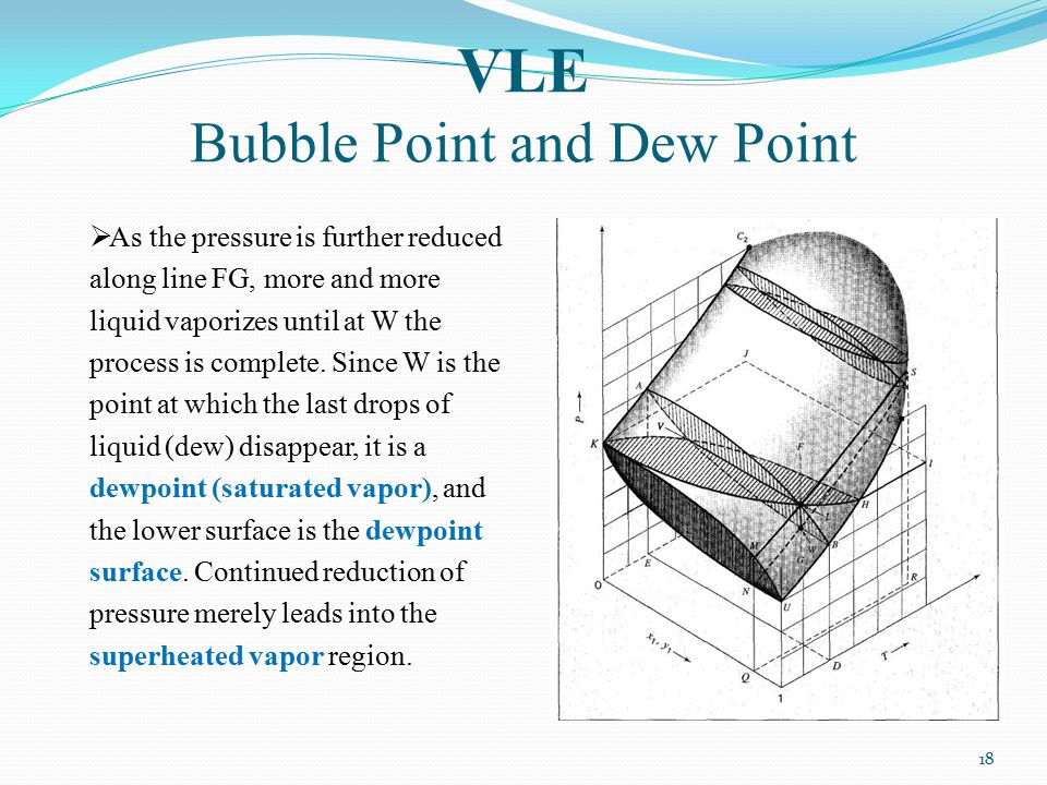 VLE Bubble Point and Dew Point