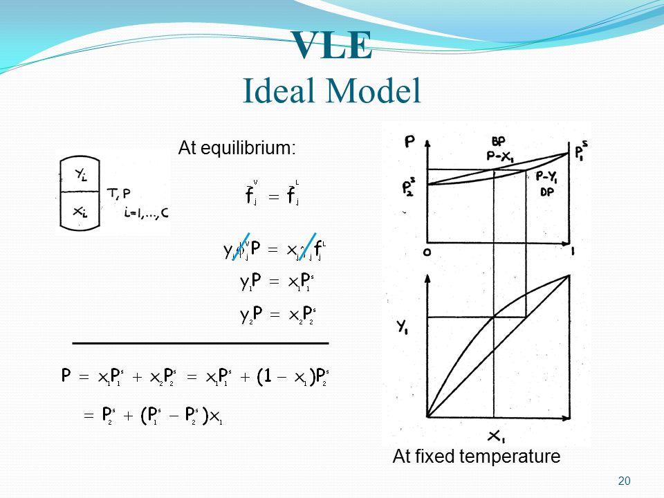 VLE Ideal Model At fixed temperature At equilibrium: