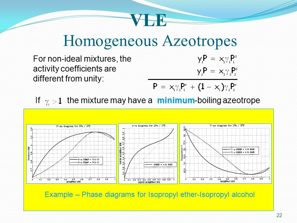 VLE Homogeneous Azeotropes