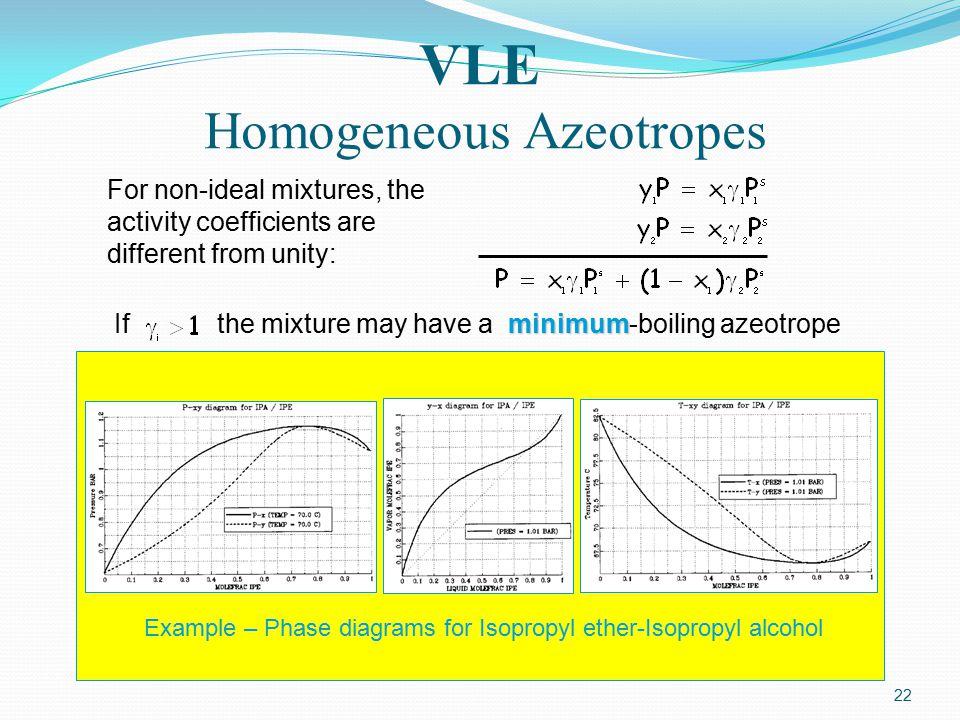 VLE Homogeneous Azeotropes