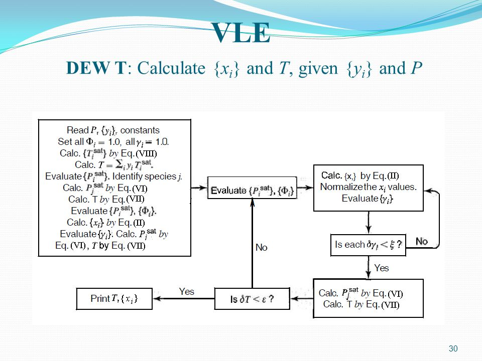 VLE DEW T: Calculate {xi} and T, given {yi} and P
