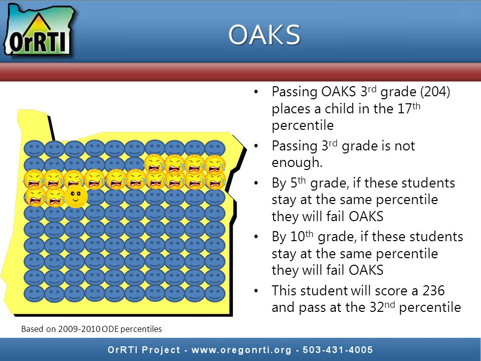 OAKS Passing OAKS 3rd grade (204) places a child in the 17th percentile. Passing 3rd grade is not enough.