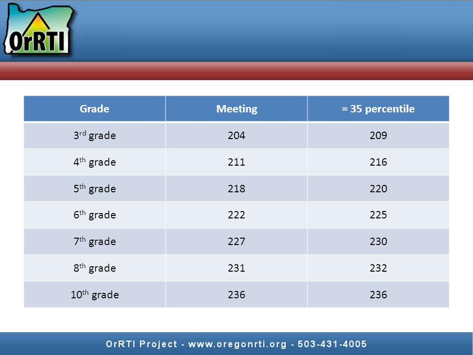 Grade Meeting. = 35 percentile. 3rd grade. 204. 209. 4th grade. 211. 216. 5th grade. 218. 220.