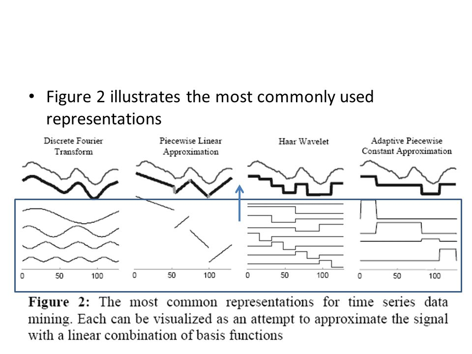 Figure 2 illustrates the most commonly used representations