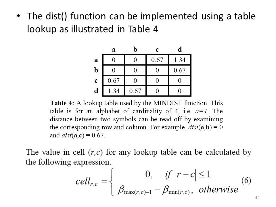 The dist() function can be implemented using a table lookup as illustrated in Table 4