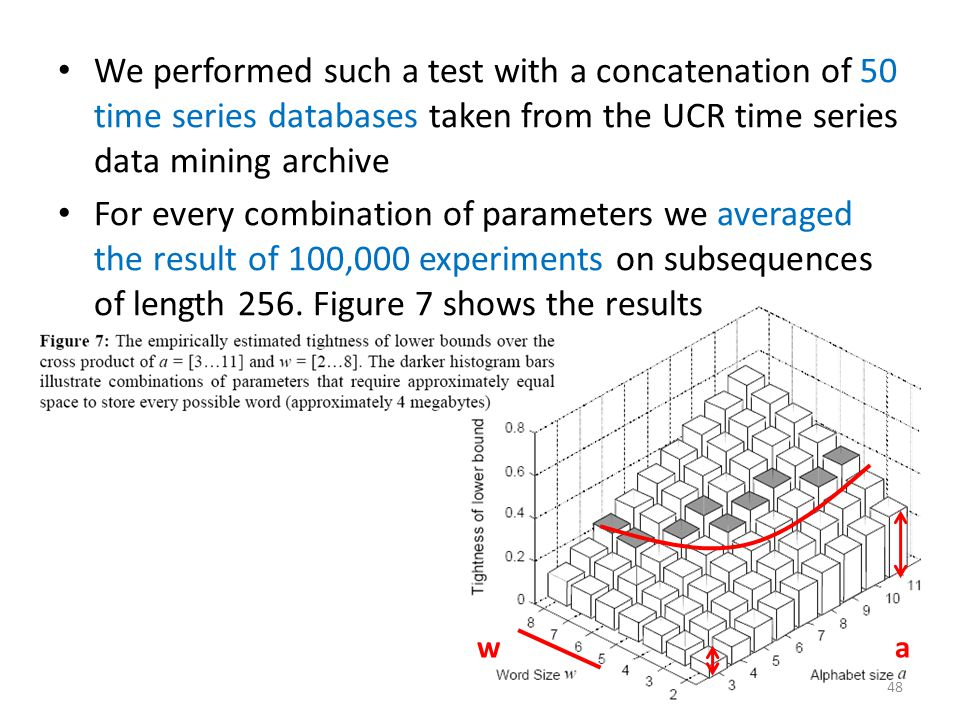 We performed such a test with a concatenation of 50 time series databases taken from the UCR time series data mining archive