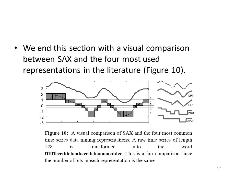 We end this section with a visual comparison between SAX and the four most used representations in the literature (Figure 10).