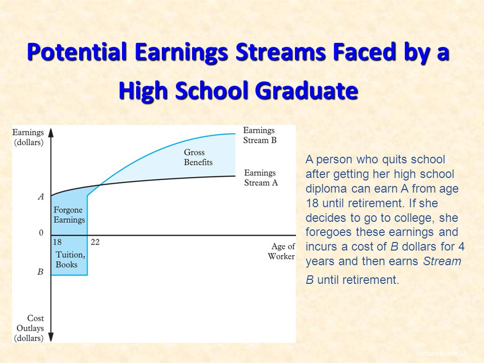 Potential Earnings Streams Faced by a High School Graduate