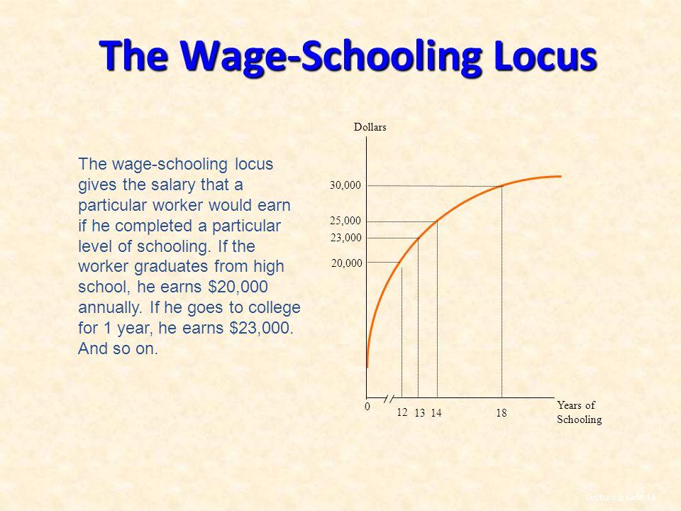 The Wage-Schooling Locus