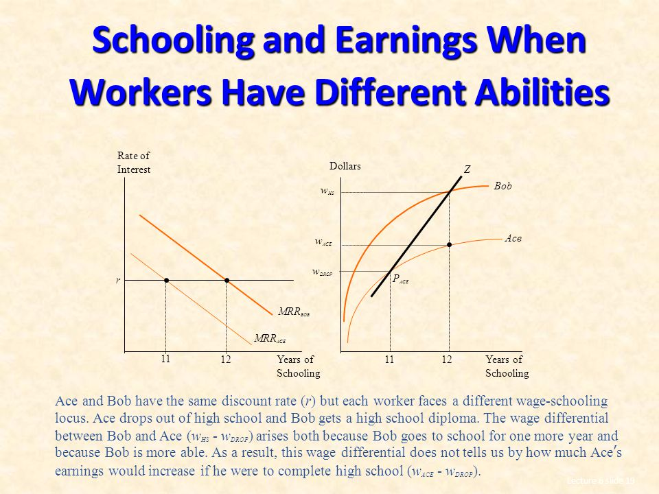 Schooling and Earnings When Workers Have Different Abilities