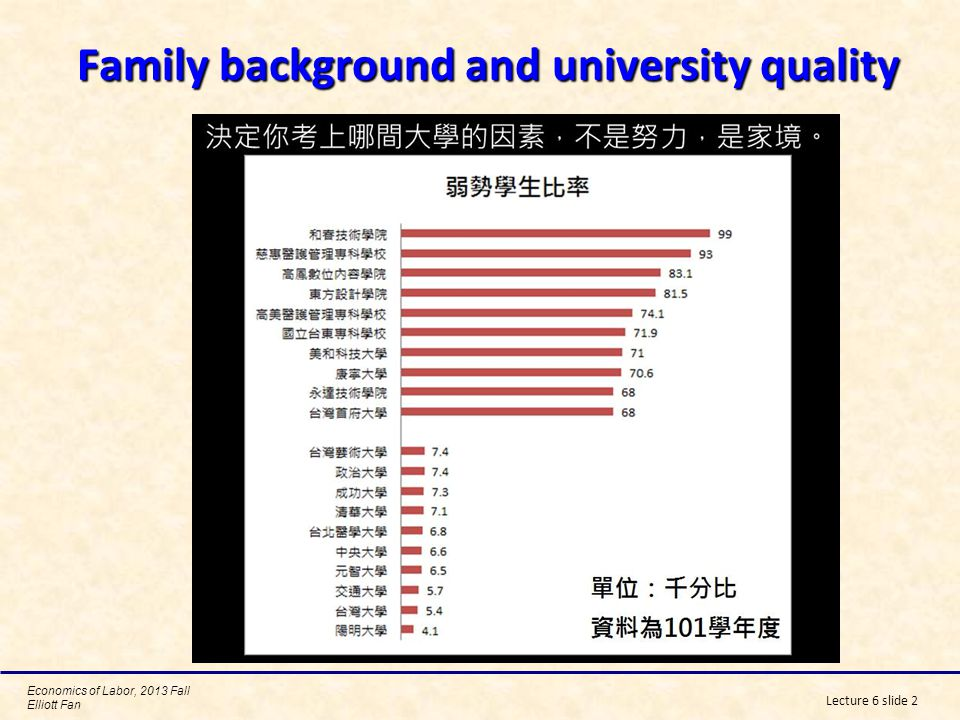 Family background and university quality