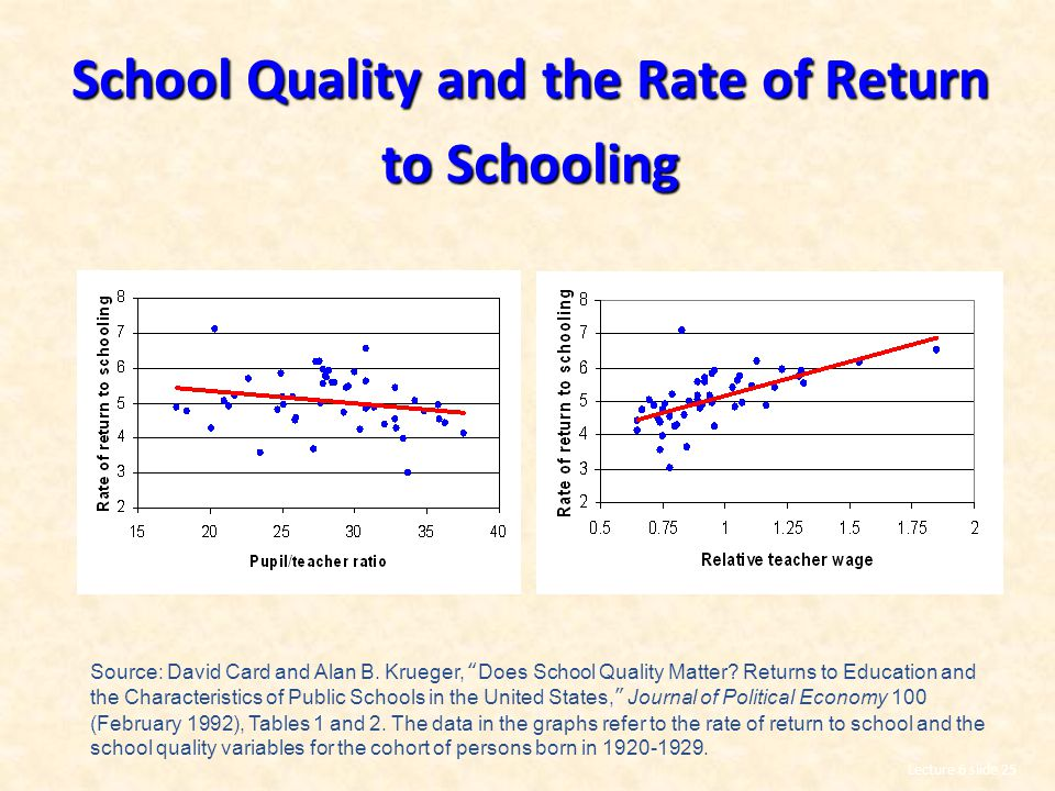 School Quality and the Rate of Return to Schooling