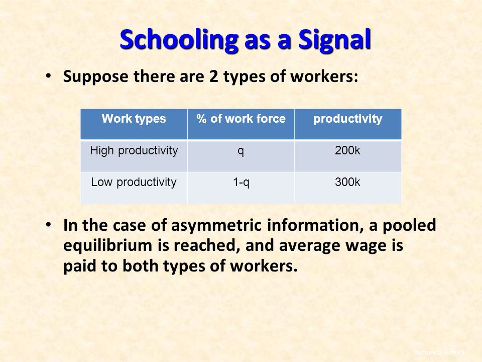 Schooling as a Signal Suppose there are 2 types of workers: