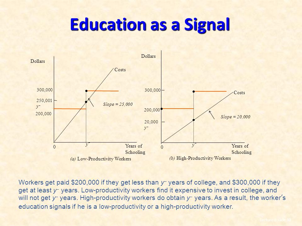Education as a Signal 300,000. 250,001 y 20,000 y Dollars. Years of Schooling. Costs. Slope = 25,000.