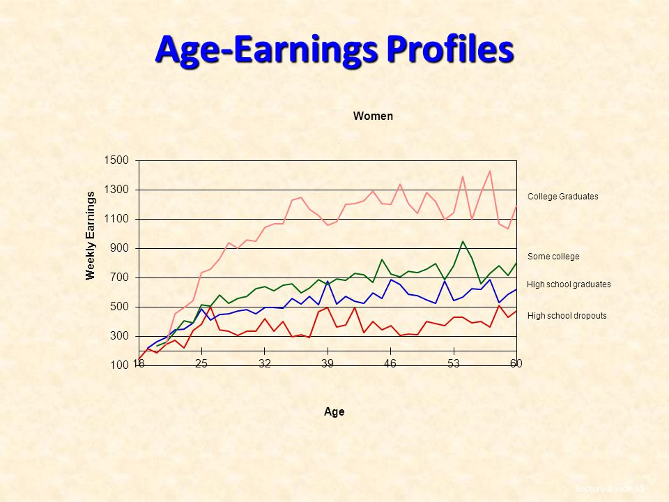 Age-Earnings Profiles