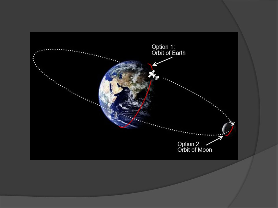 The orbit of the moon around the earth is slowly spiring further out every year.