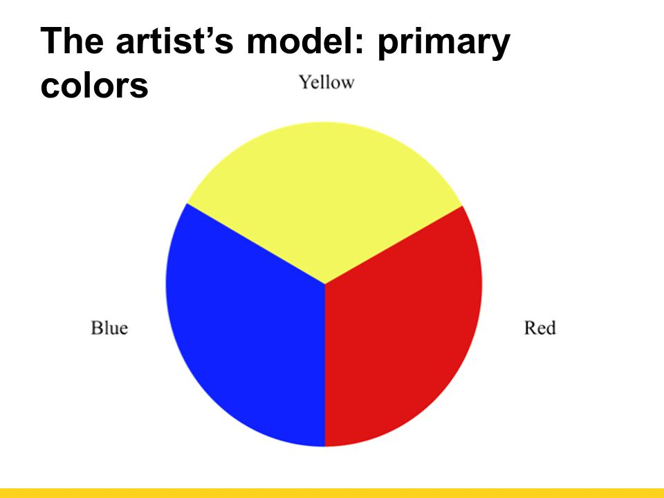 The artist's model: primary colors