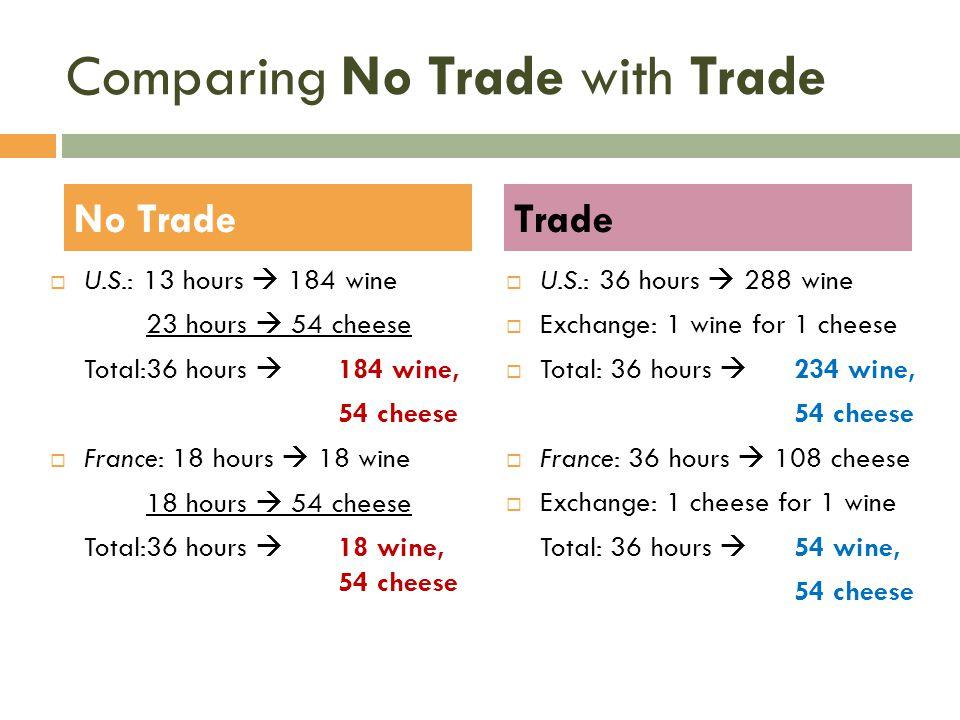 Comparing No Trade with Trade