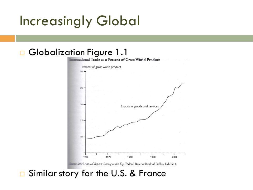 Increasingly Global Globalization Figure 1.1