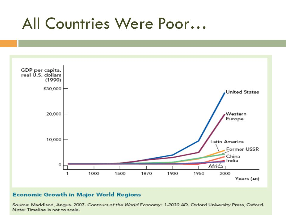 All Countries Were Poor…