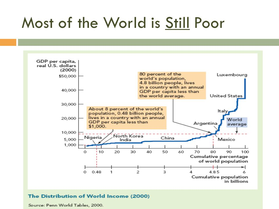 Most of the World is Still Poor