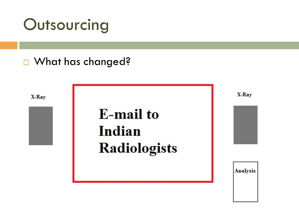 Outsourcing What has changed