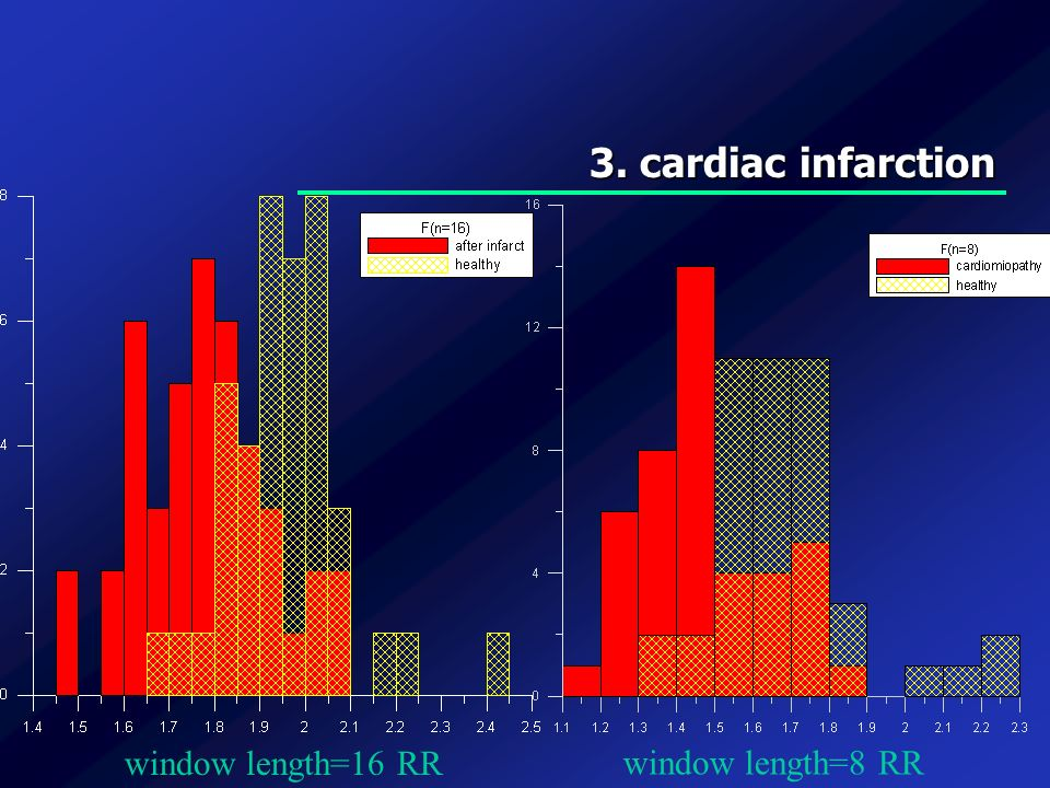 3. cardiac infarction window length=16 RR window length=8 RR