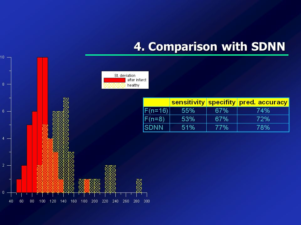 4. Comparison with SDNN